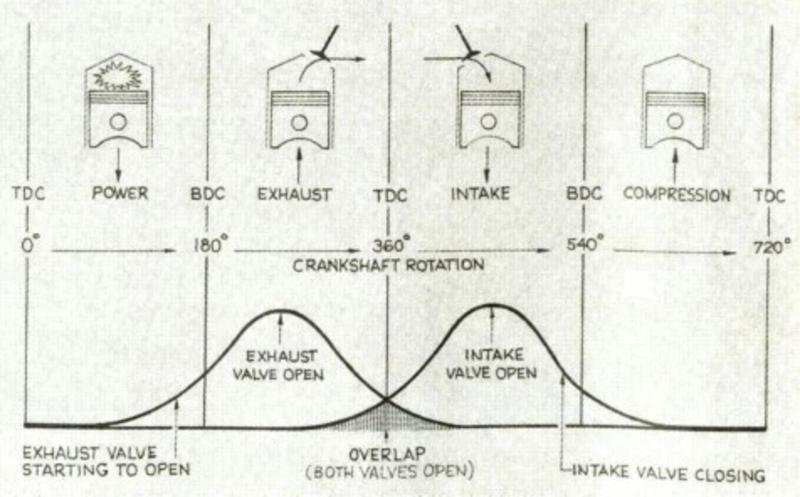 ducati engine diagrams ducati variable valve timing the transportation revolution new  ducati variable valve timing the